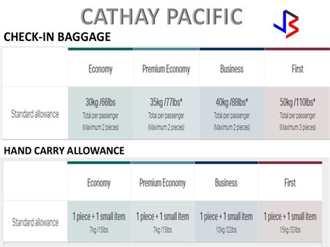 united airlines international baggage allowance united baggage fees international malaysia airlines