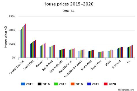 average increase in home value 28 images uk house