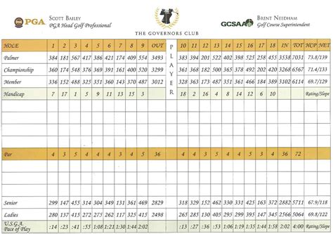 golf scorecard template excel related keywords golf