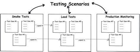 tr layout nedir burak avci teknoloji kişisel ve agile scrum blog