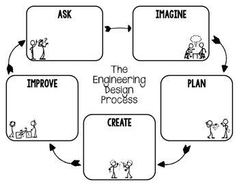 Engineering Design Process Worksheet by Stem Engineering Design Process Graphic Organizers For