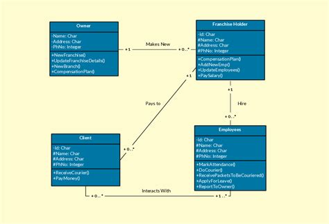 design uml online class diagram templates to instantly create class diagrams