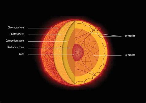 le du soleil le c蜩ur du soleil tourne 4 fois plus vite que sa surface