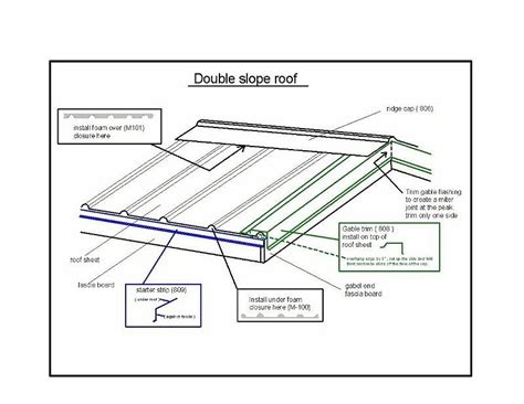 Minimum Shed Roof Pitch by What Is The Minimum Pitch For A Tin Roof Best Image Voixmag
