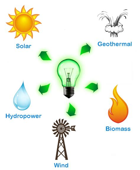 what is the energy what is renewable energy the solar company