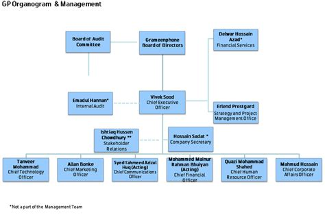 companies structure company structure of gp 3 6 divisions and department