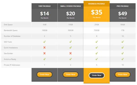 use of pricing tables in web design starkly comparison