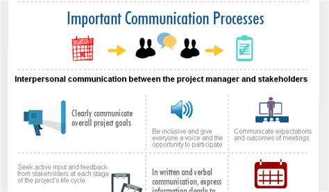 Mba In Relations And Communications Management by Communication Processes For Effective Project Management