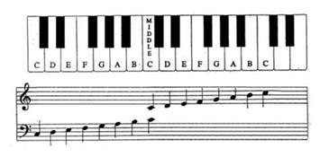 Piano Key Notes by The Musical Alphabet Clefs The Musical Staff And The