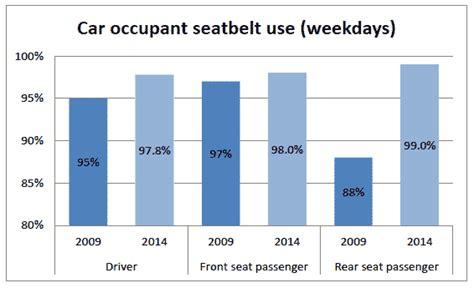 Seatbelt Use Increase 2015   j362956 04