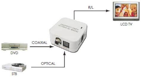 ingresso spdif lindy 70408 convertitore audio da digitale a analogico
