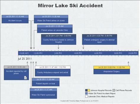 Online Blueprint Maker accident investigation sample timeline created by