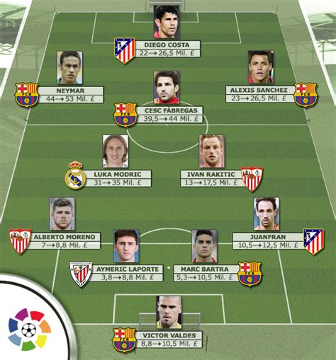 barcelona transfermarkt top eleven spanish market value winners transfermarkt