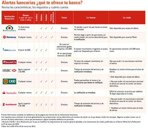 bancos mexico bancos alertas de seguridad la economia