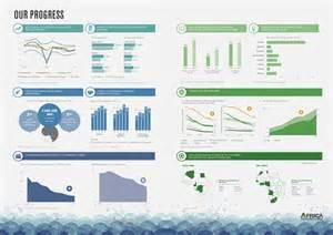 africa progress report 2014 infographics africa progress