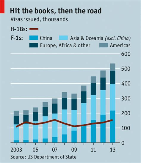 Foreigners Us Visa Mba Students by Coming And Going The Economist