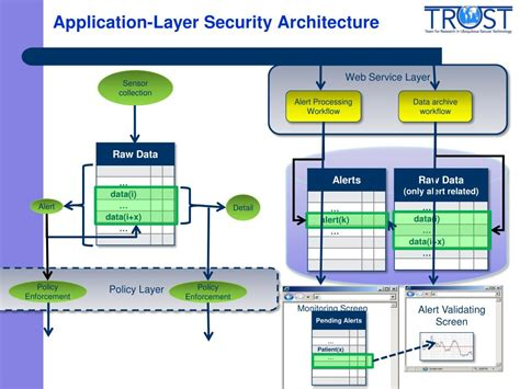 application design security ppt mobile body sensor networks for health applications