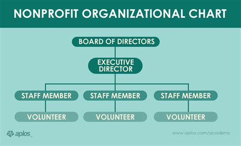 Non Profit Companies Section 25 by The One Page Business Plan For Non Profit Organizations