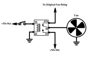 a bypass switch for an ac radiator fan