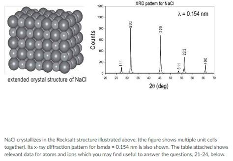 xrd pattern nacl powder solved xrd pattern for nacl 0 154 nm extended crystal str