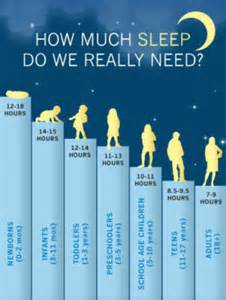 How Much Does A How Much Sleep Do Need Toddler Sleep Recommendations