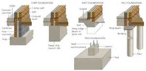 House Foundation Types types of foundation classification of building foundation or footing