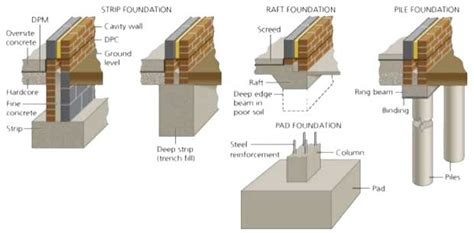 different types of building plans types of foundation classification of building