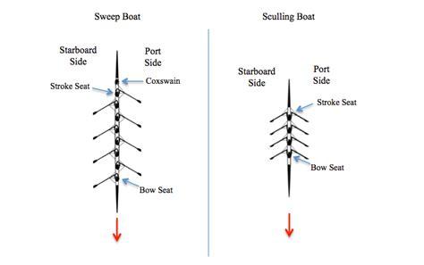 types of boats rowing rowing 101 the basics lake oswego community rowing