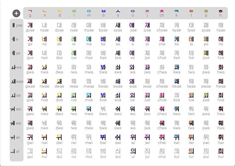 Korean Letter learn to read and pronounce korean hangul in 2 days joop in