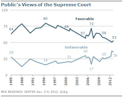 section quiz 12 1 the supreme court at work section 1 views of obama congress the parties pew