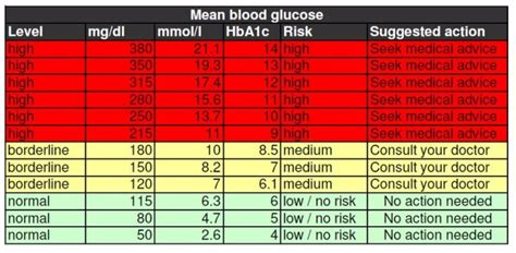 normal glucose levels table brokeasshomecom