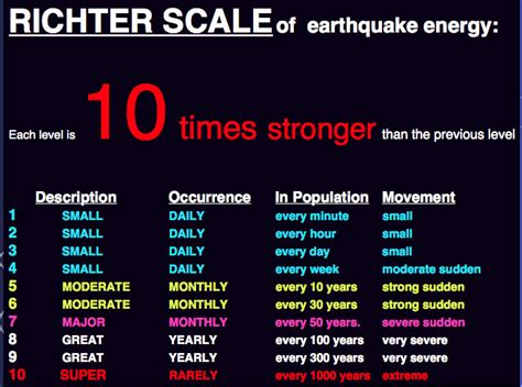 earthquake richter scale highest richter scale earthquake ever