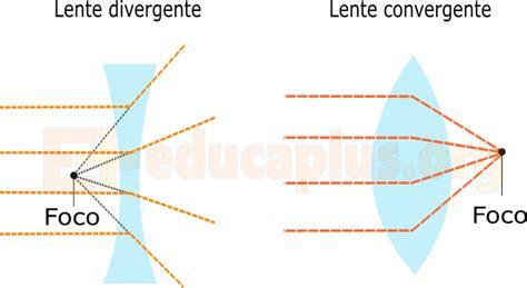 lentes divergentes en las lentes divergentes las im 225 genes pin tipos de lentes convergentes on pinterest