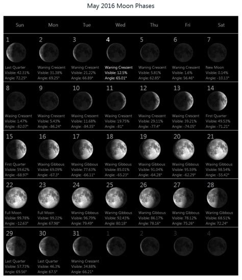 printable monthly calendar with moon phases moon phase calendar template free calendar template