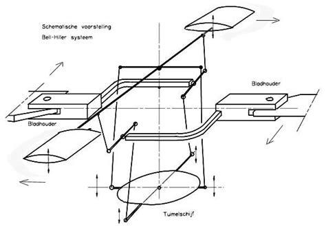 bell hiller rotor - Hiller Objektmöbel
