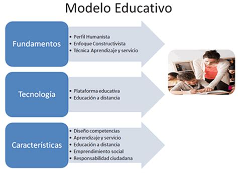 Definicion De Modelo Curricular Educativo Prepanet Modelo Educativo