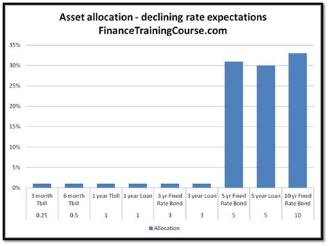 bank asset management company bank asset liability management alm strategies