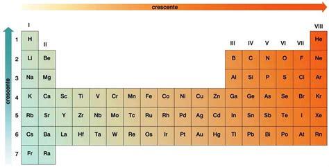 tavola periodica vuota tavola periodica vuota 28 images dmitrij mendeleev l