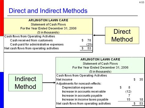 cash flow format direct and indirect method the income statement and statement of cash flows ppt