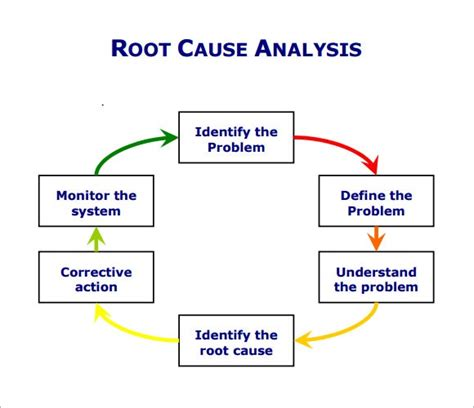 root cause analysis template completed gallery pretty
