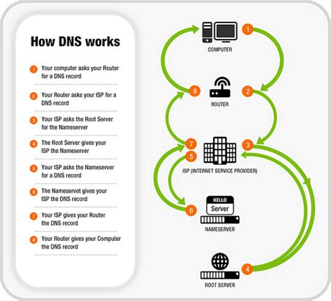 How To Do Dns Lookup How Does Dns Work Images