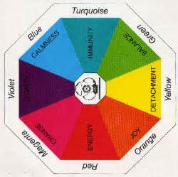 color therapy chart ysanne colour therapy
