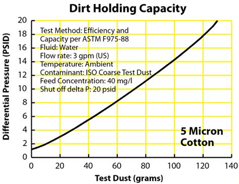 5 micron 10 inch cotton cartridge test results