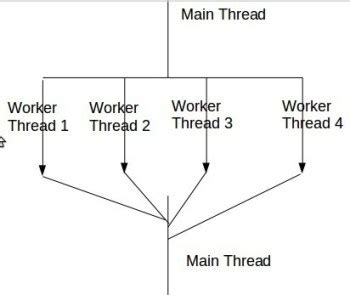 design multithreaded application java enabling high performance computing with pthreads