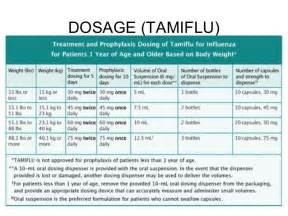 tamiflu dosing chart: Tamiflu dosing chart drug safety and availability fda drug