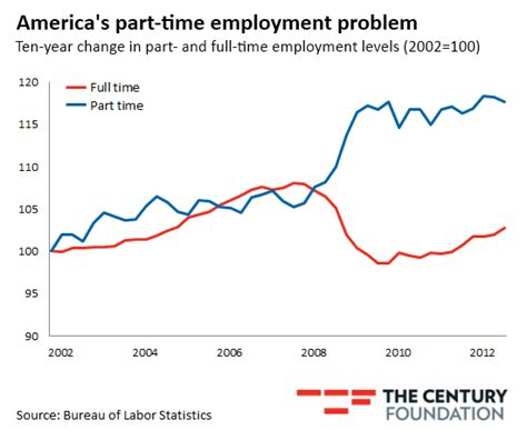 more on america s puzzle workers without jobs bosses graph america has a part time employment problem