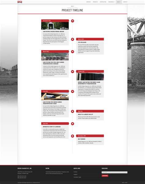 wordpress screen layout bdi wordpress website