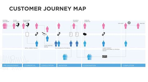 customer journey map ux customer experience maps