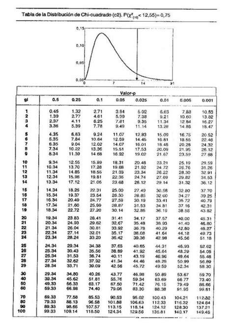 tabla distribucion chi cuadrado tabla chi cuadrado 1