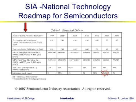 advances in integrated circuit technology can lead to the following detractors integrated circuit technology roadmap 28 images lithography for enabling advances in